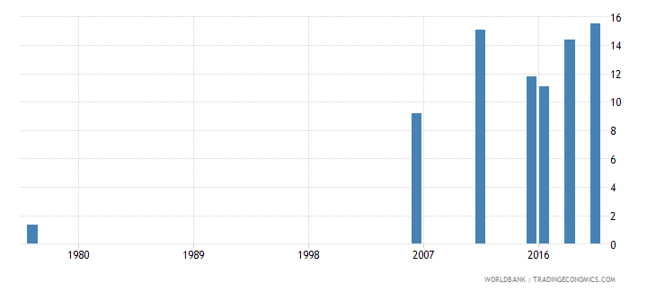 mali educational attainment at least completed lower secondary population 25 male percent cumulative wb data