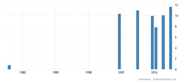 mali educational attainment at least completed lower secondary population 25 total percent cumulative wb data