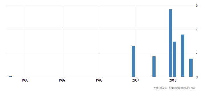 mali educational attainment at least completed post secondary population 25 female percent cumulative wb data