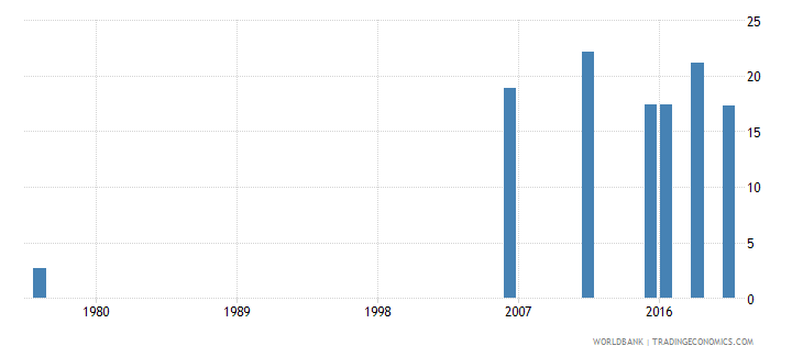 mali educational attainment at least completed primary population 25 years male percent cumulative wb data