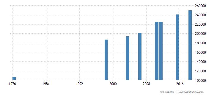 mali elderly illiterate population 65 years female number wb data