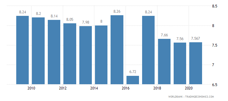 mali employment in industry percent of total employment wb data