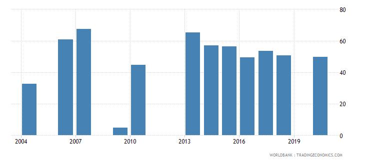 mali employment to population ratio 15 female percent national estimate wb data