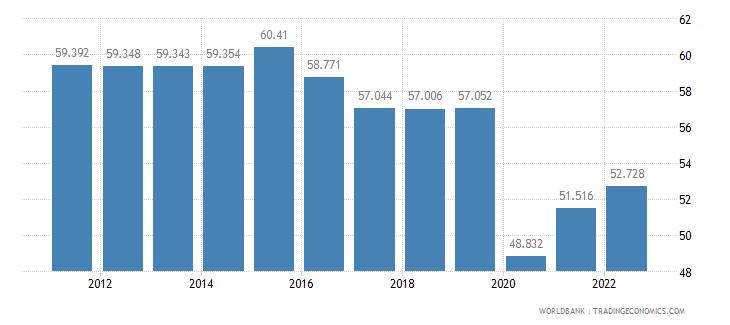 mali employment to population ratio 15 plus  female percent wb data