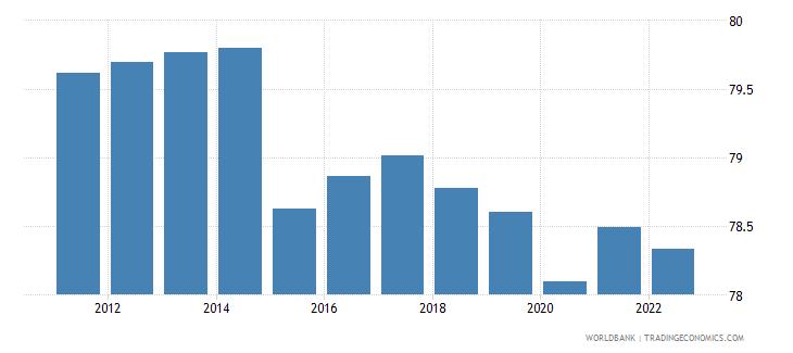 mali employment to population ratio 15 plus  male percent wb data
