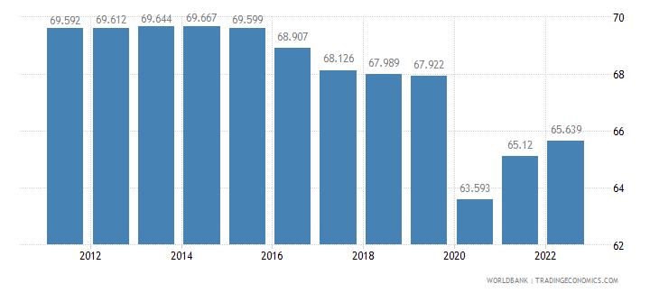 mali employment to population ratio 15 plus  total percent wb data
