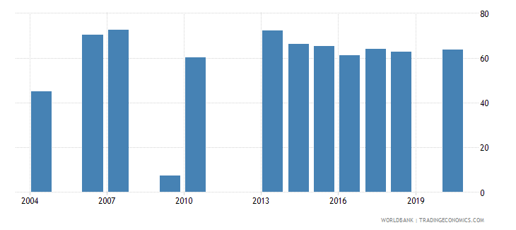 mali employment to population ratio 15 total percent national estimate wb data
