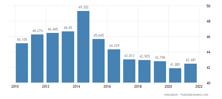 mali employment to population ratio ages 15 24 female percent wb data