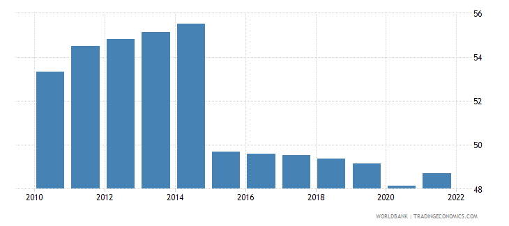 mali employment to population ratio ages 15 24 total percent wb data