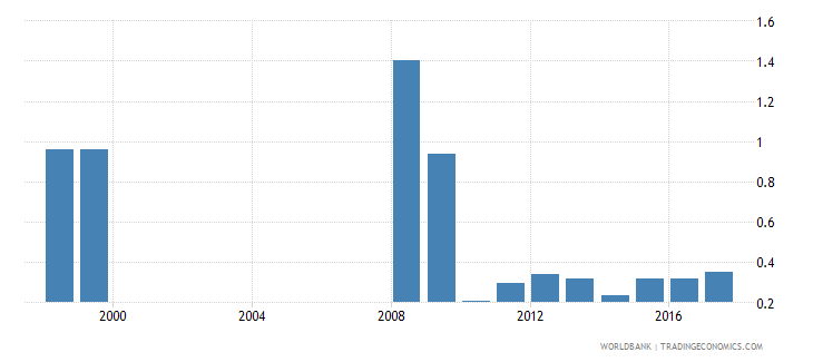 mali expenditure on pre primary as percent of government expenditure on education percent wb data