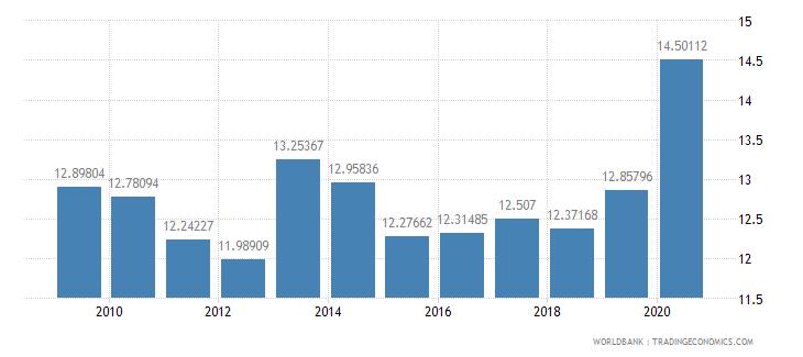 mali expense percent of gdp wb data