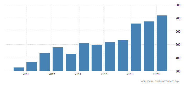 mali export value index 2000  100 wb data