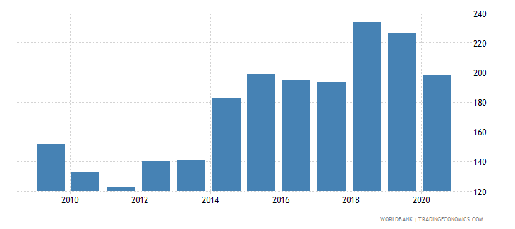 mali export volume index 2000  100 wb data