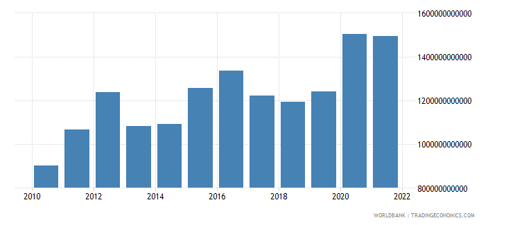 mali exports as a capacity to import constant lcu wb data