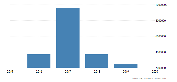 mali exports belarus