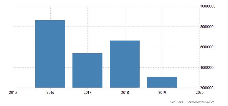 mali exports italy