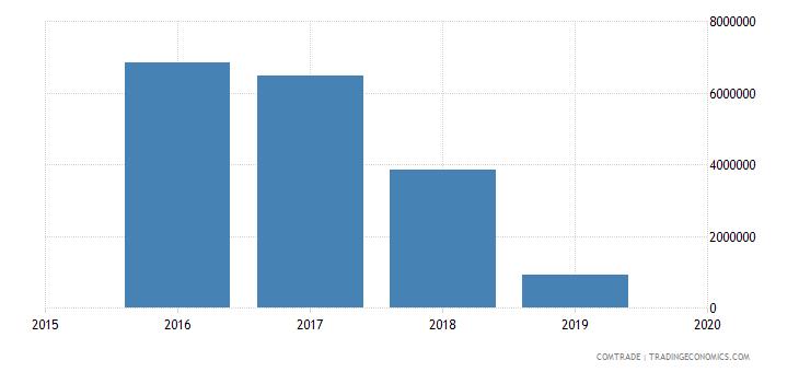 mali exports japan