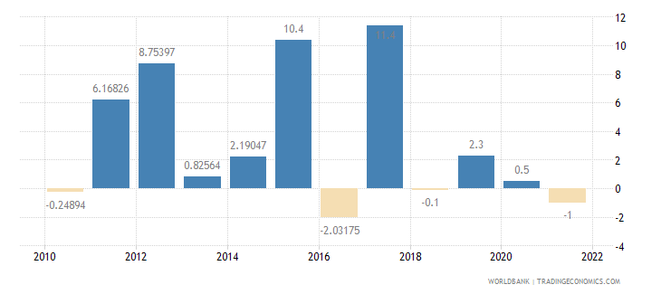 mali exports of goods and services annual percent growth wb data
