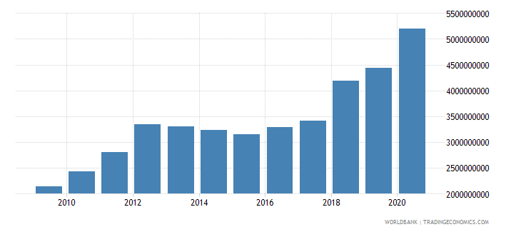 mali exports of goods and services bop us dollar wb data