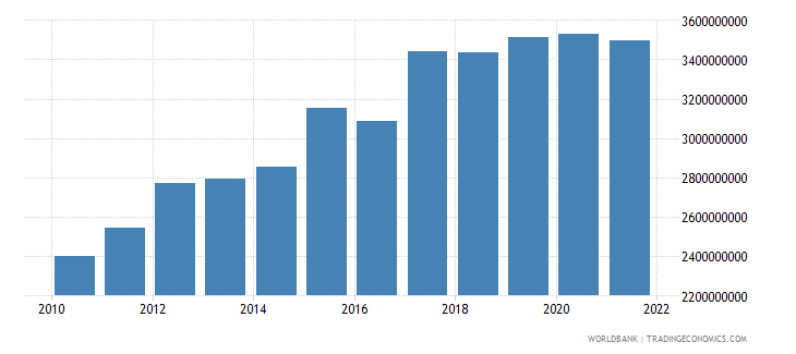 mali exports of goods and services constant 2000 us dollar wb data