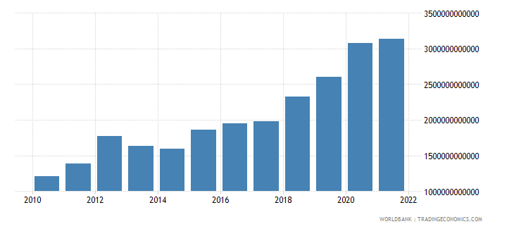 mali exports of goods and services current lcu wb data