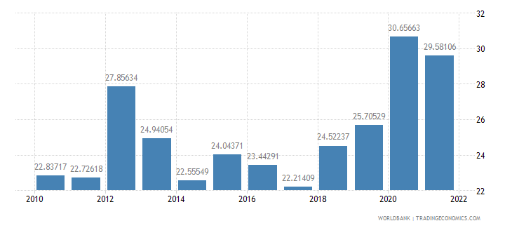 mali exports of goods and services percent of gdp wb data
