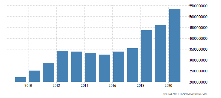 mali exports of goods services and income bop us dollar wb data