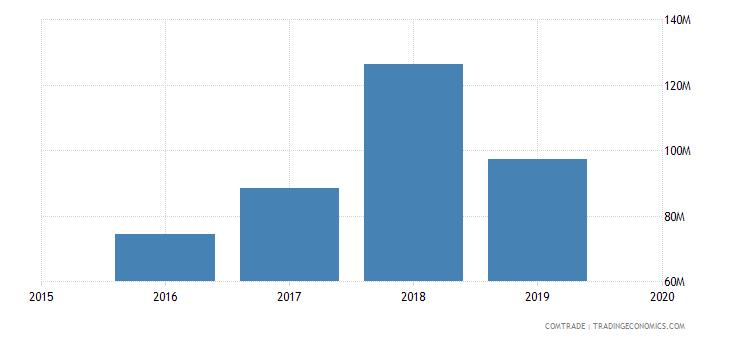 mali exports senegal