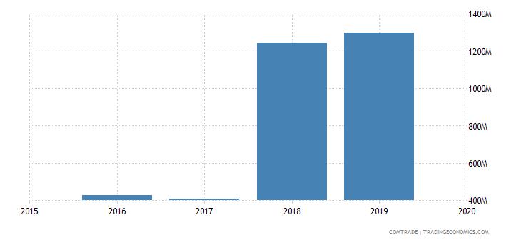 mali exports switzerland