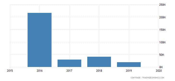 mali exports united arab emirates