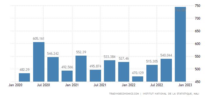 Mali Exports