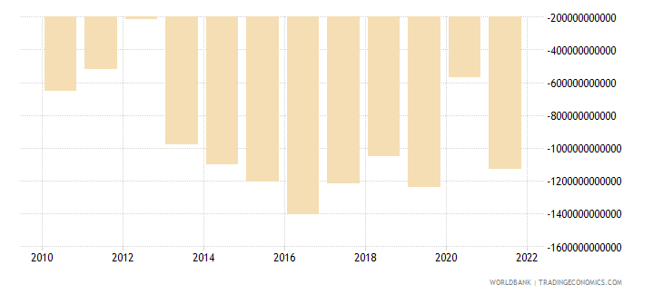 mali external balance on goods and services current lcu wb data