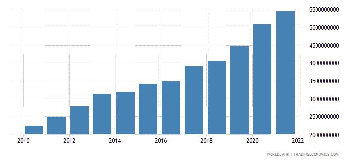 mali external debt stocks long term dod us dollar wb data