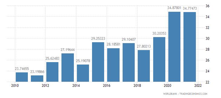 mali external debt stocks percent of gni wb data