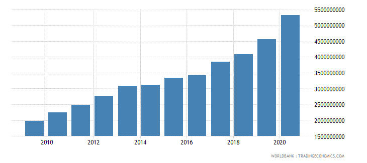 mali external debt stocks public and publicly guaranteed ppg dod us dollar wb data