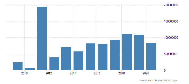 mali external debt stocks short term dod us dollar wb data
