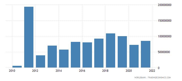 mali external debt stocks short term dod us dollar wb data