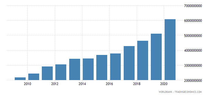 mali external debt stocks total dod us dollar wb data