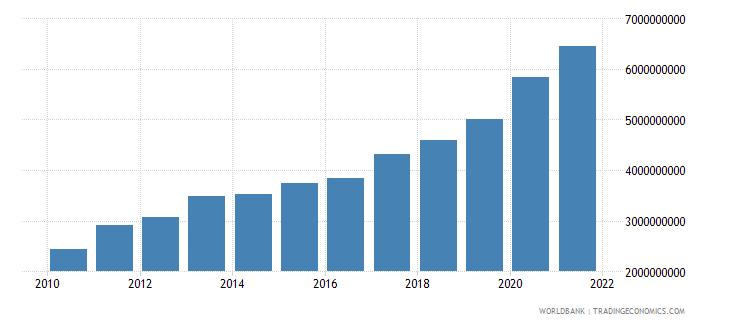 mali external debt stocks total dod us dollar wb data