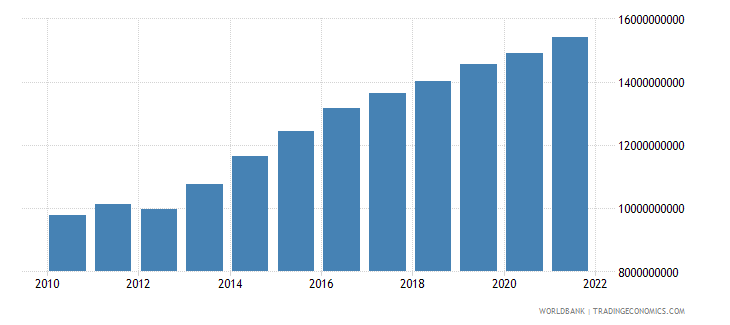 mali final consumption expenditure constant 2000 us dollar wb data