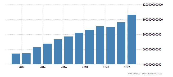 mali final consumption expenditure current lcu wb data