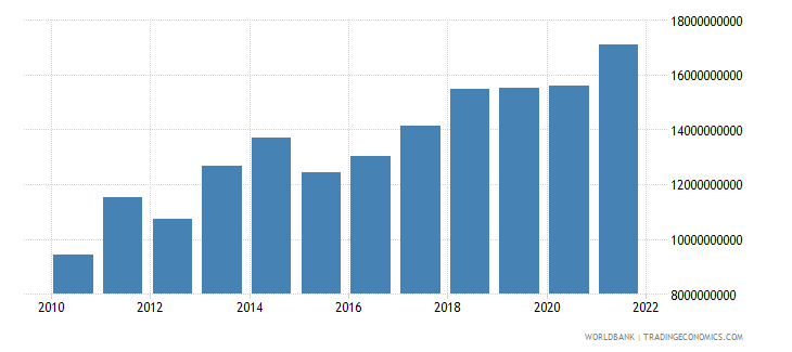 mali final consumption expenditure us dollar wb data