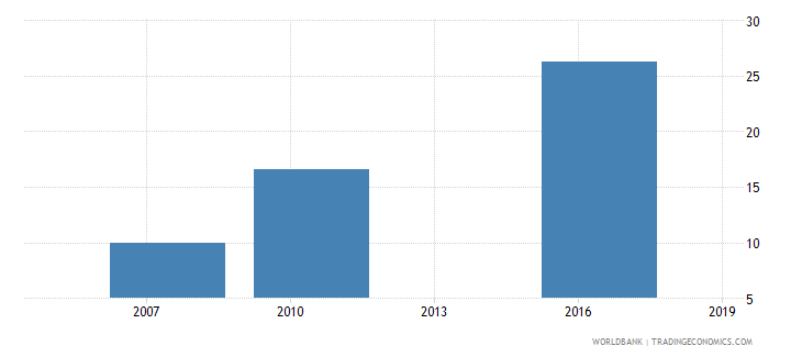 mali firms with a bank loan or line of credit percent wb data