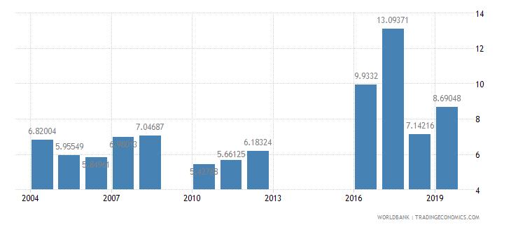 mali food exports percent of merchandise exports wb data