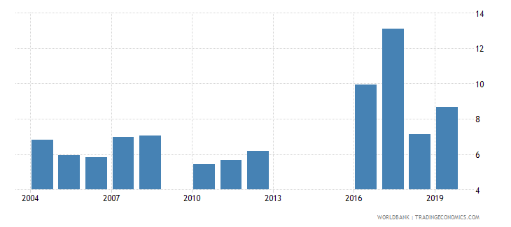 mali food exports percent of merchandise exports wb data