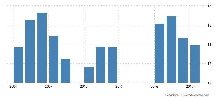 mali food imports percent of merchandise imports wb data