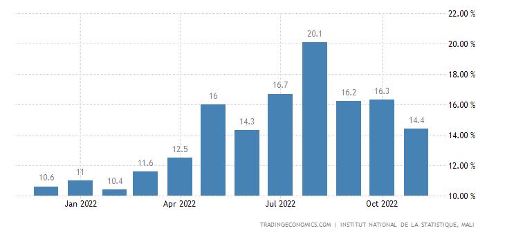 Mali Food Inflation
