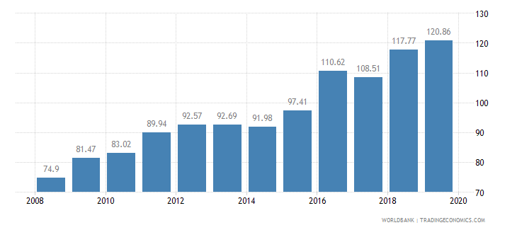 mali food production index 1999 2001  100 wb data