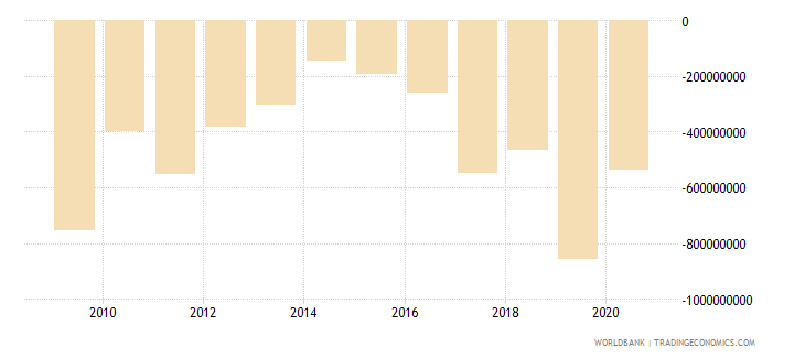 mali foreign direct investment net bop us dollar wb data