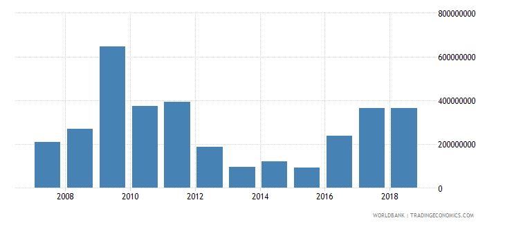 mali foreign direct investment net inflows in reporting economy drs us dollar wb data